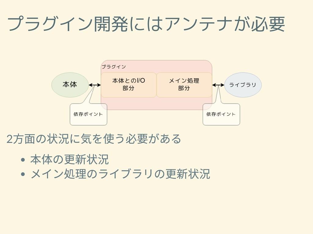 プラグイン開発にはアンテナが必要 2 ⽅⾯の状況に気を使う必要がある 本体の更新状況 メイン処...