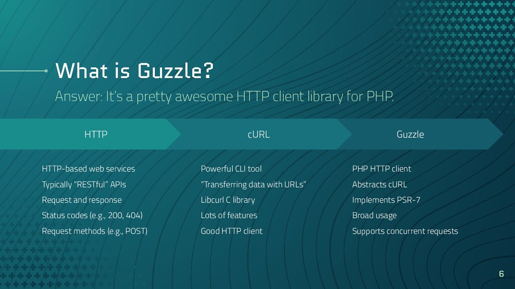 What is Guzzle? 6 Guzzle PHP HTTP client Abstra...
