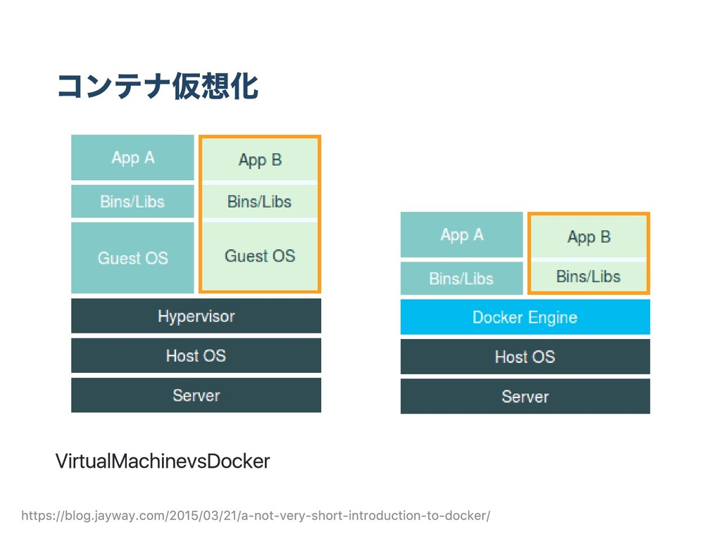コンテナ仮想化 Virtual Machine vs Docker https://blog....