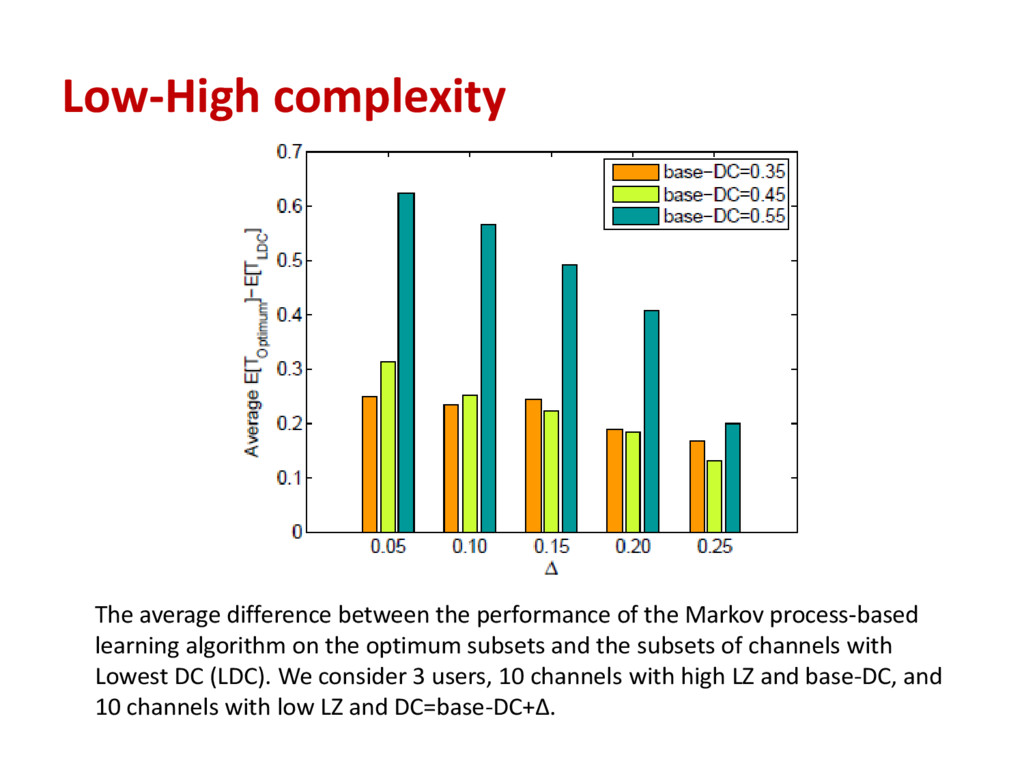 Low-High complexity The average difference betw...