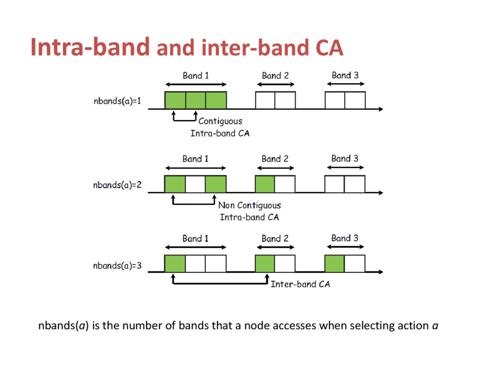 Intra-band and inter-band CA nbands(a) is the n...