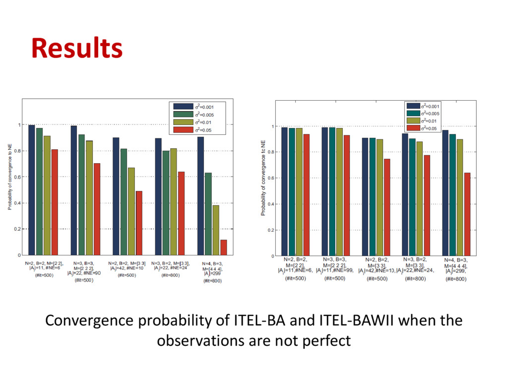 Results Convergence probability of ITEL-BA and ...