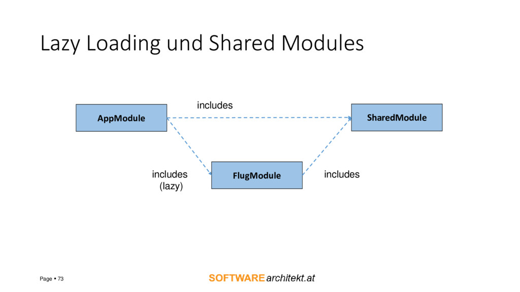 Lazy Loading und Shared Modules Page ▪ 73 AppMo...