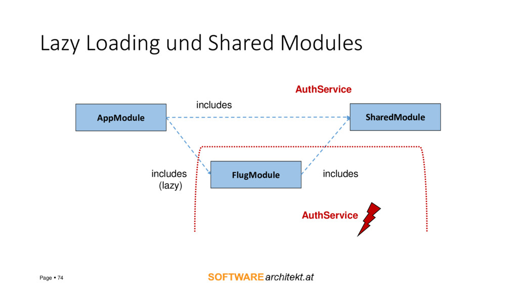 Lazy Loading und Shared Modules Page ▪ 74 AppMo...