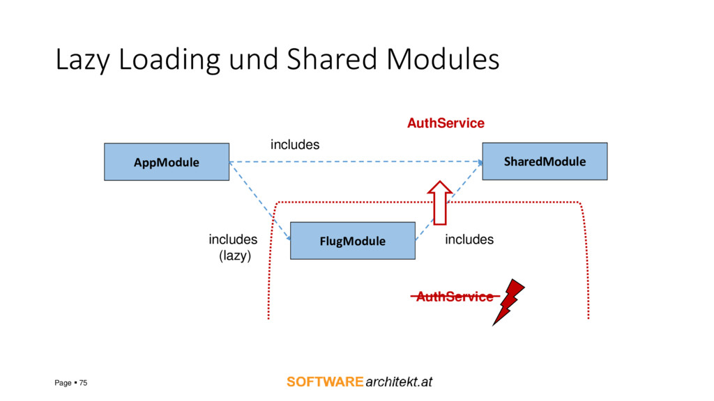 Lazy Loading und Shared Modules Page ▪ 75 AppMo...