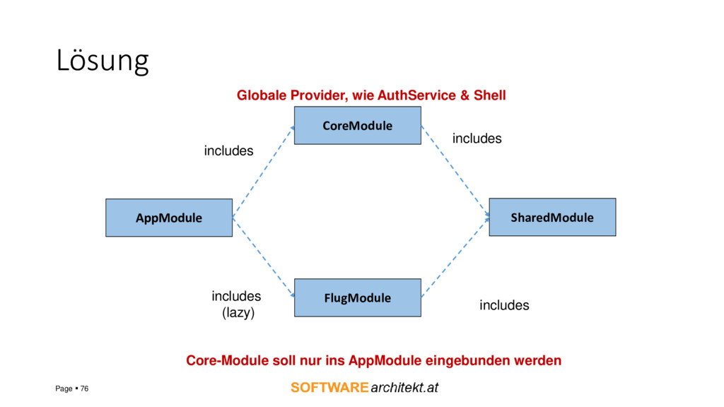 Lösung Page ▪ 76 AppModule FlugModule SharedMod...