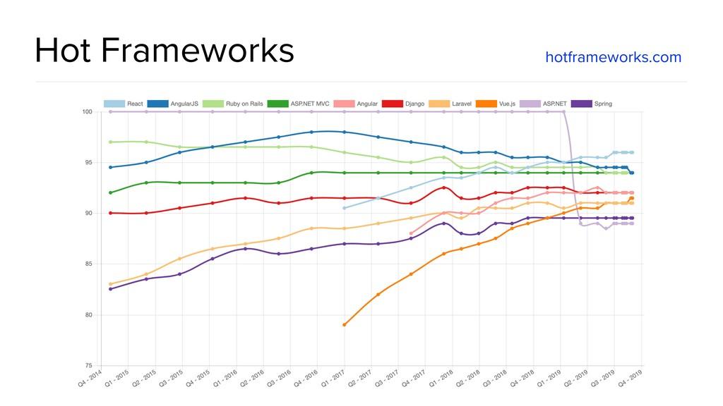 @spring_io #springio17 Hot Frameworks hotframew...
