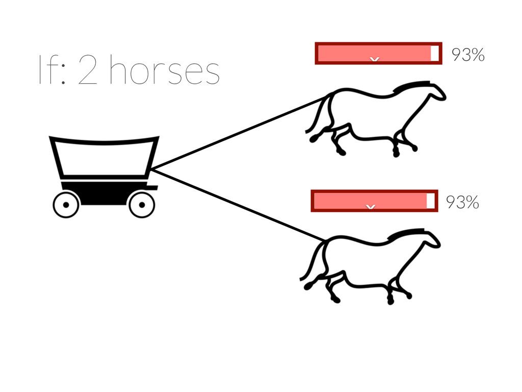 93% x 93% x x x If: 2 horses