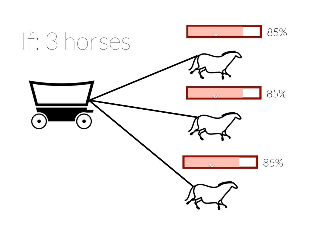 x 85% If: 3 horses x 85% x 85% x x x