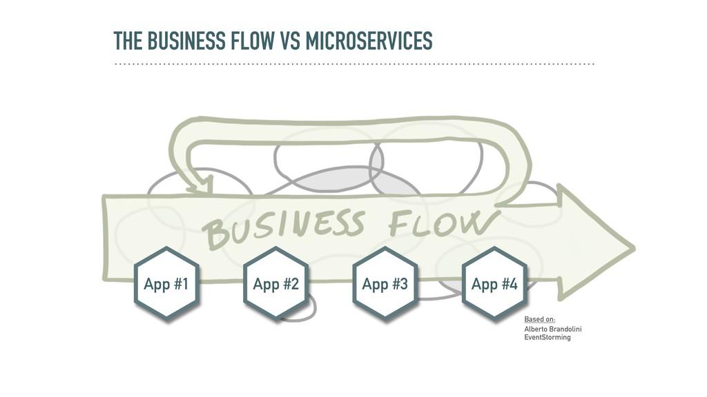 THE BUSINESS FLOW VS MICROSERVICES App #2 App #...