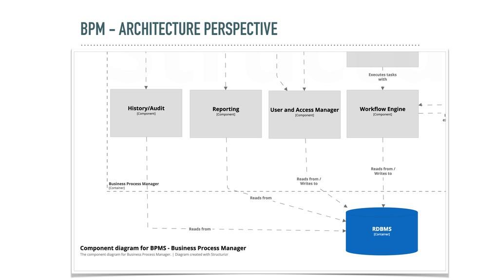 BPM - ARCHITECTURE PERSPECTIVE