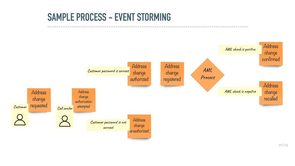SAMPLE PROCESS - EVENT STORMING