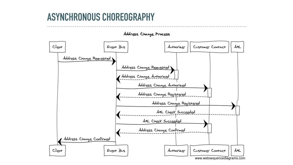 ASYNCHRONOUS CHOREOGRAPHY