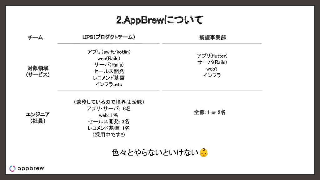 2.AppBrewについて 対象領域 (サービス) エンジニア (社員) LIPS(...