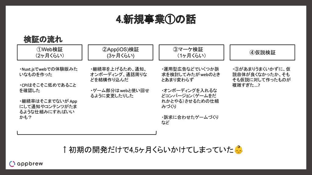 4.新規事業①の話 検証の流れ ①Web検証 (2ヶ月くらい) ②App(iOS)検証 (...