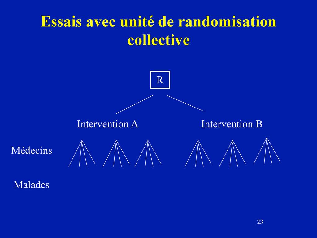 23 Essais avec unité de randomisation collectiv...