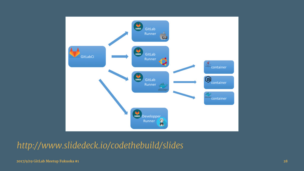 http://www.slidedeck.io/codethebuild/slides 201...