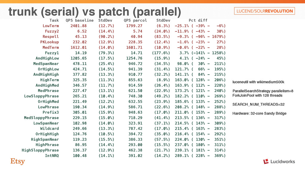 trunk (serial) vs patch (parallel) Task QPS bas...