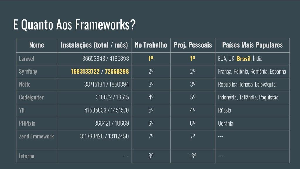 E Quanto Aos Frameworks? Nome Instalações (tota...