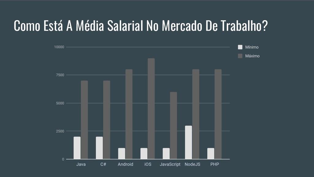 Como Está A Média Salarial No Mercado De Trabal...