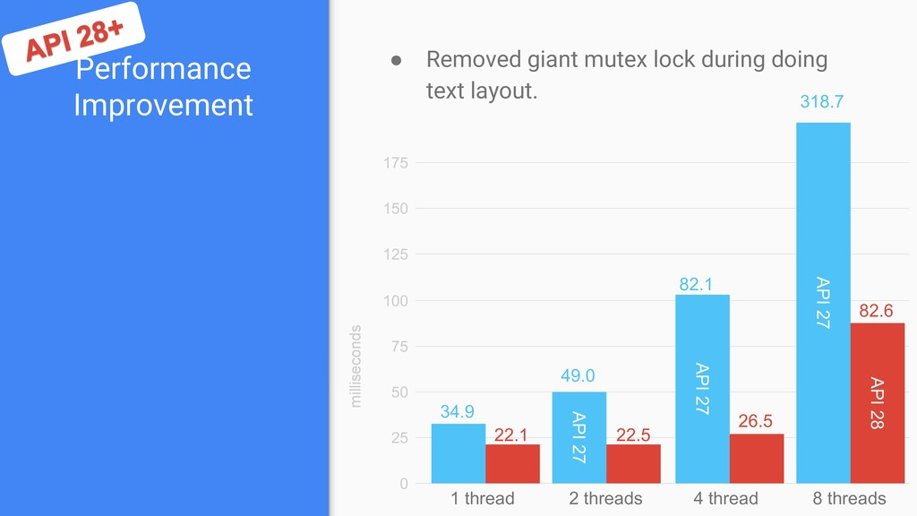 Performance Improvement ● Removed giant mutex l...