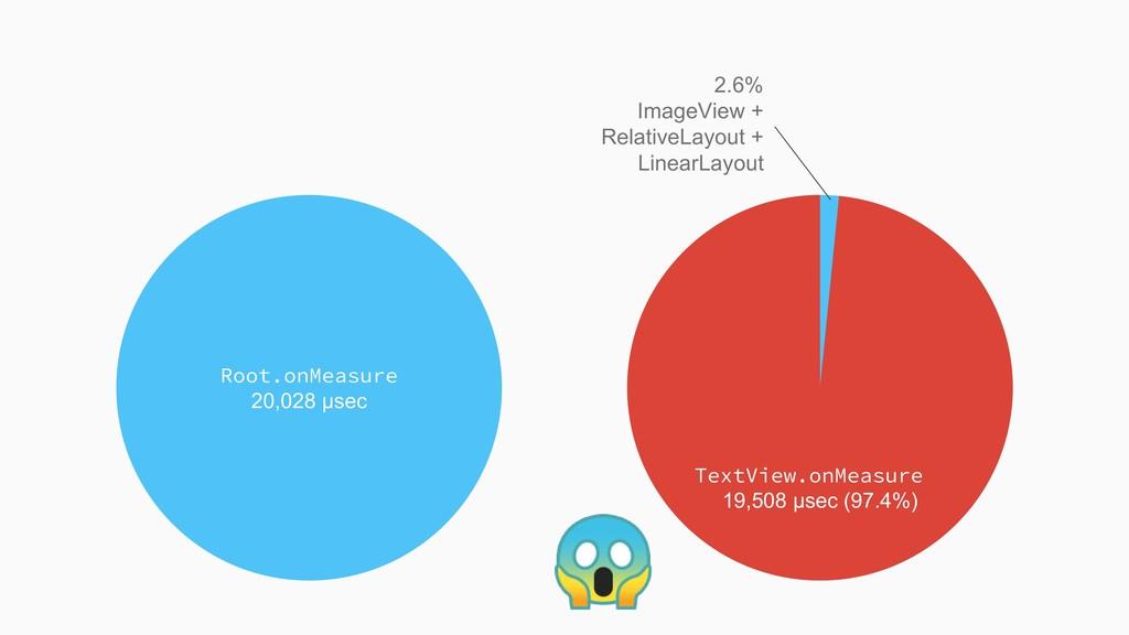TextView.onMeasure 19,508 μsec (97.4%) 2.6% Ima...