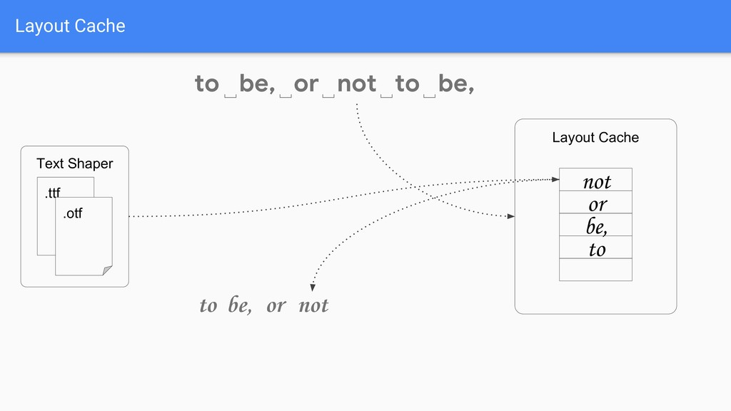 Layout Cache to␣ be, or not to be, ␣ ␣ ␣ ␣ Text...