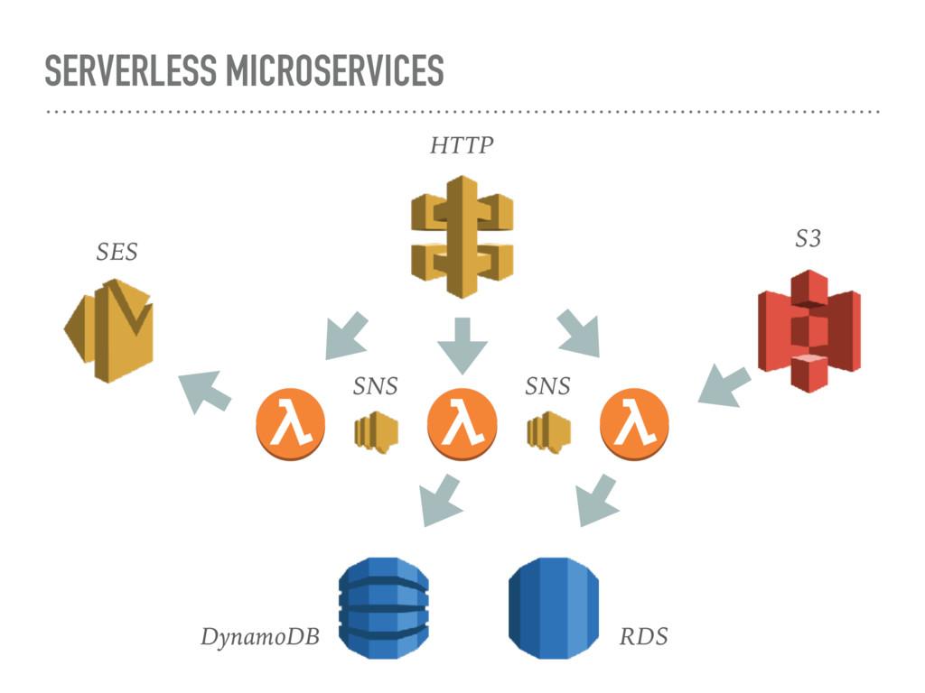 SERVERLESS MICROSERVICES HTTP S3 SNS SNS Dynamo...
