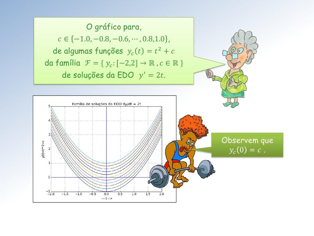 O gráfico para,  ∈ −1.0, −0.8, −0.6, ⋯ , 0.8,1....