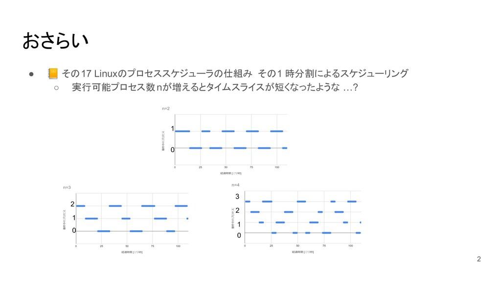 おさらい ●  その17 Linuxのプロセススケジューラの仕組み その1 時分割によるスケジ...