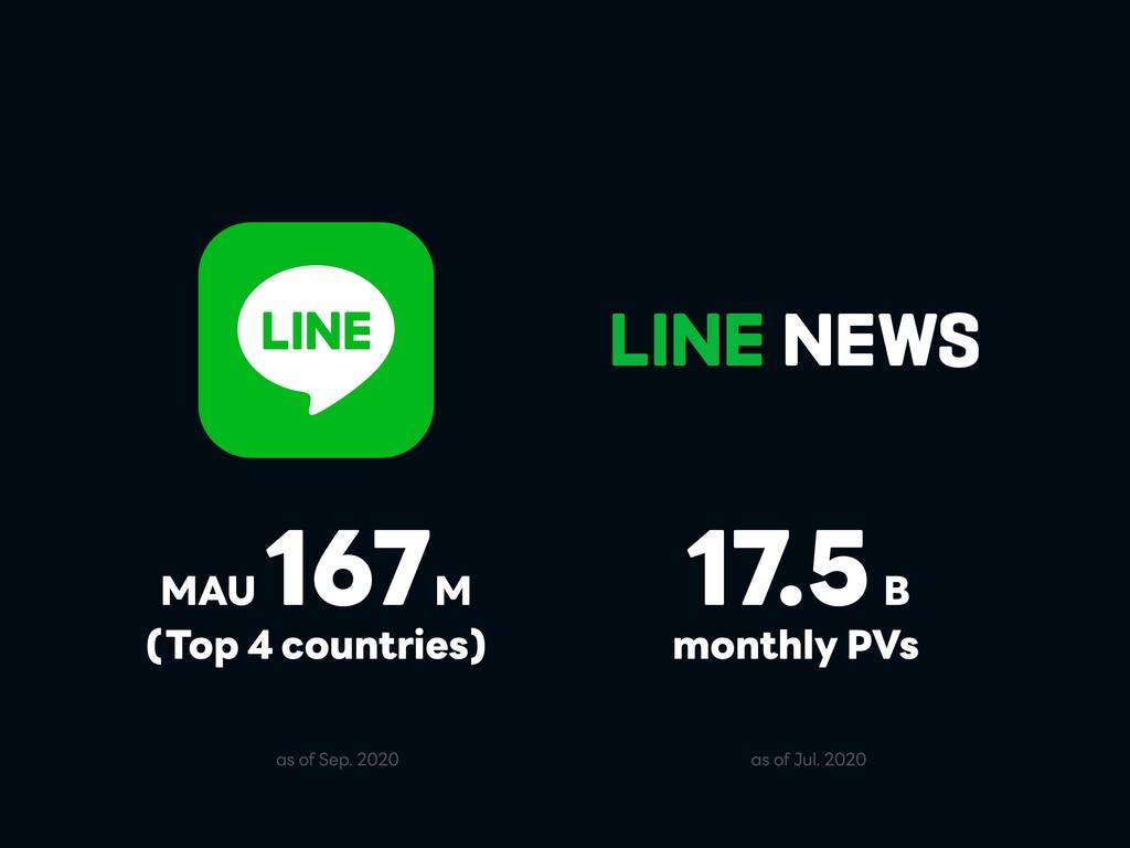 (Top 4 countries) B monthly PVs MAU M 167 17.5 ...