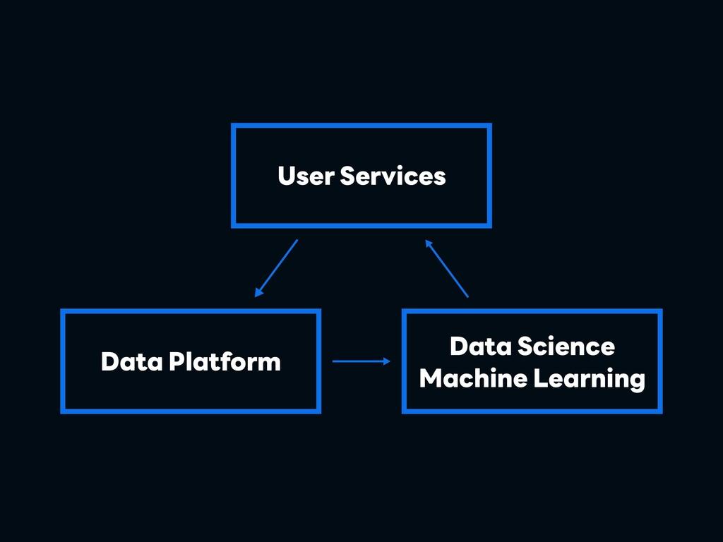 User Services Data Platform Data Science Machin...