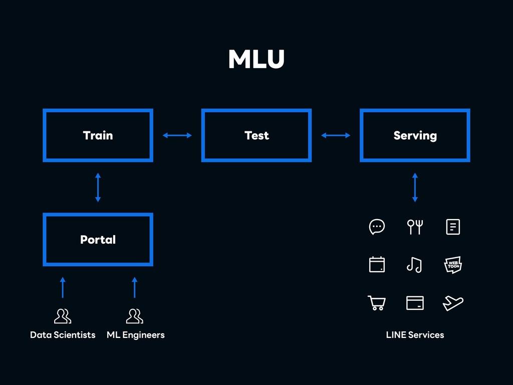 Test Train LINE Services Serving MLU Portal Dat...
