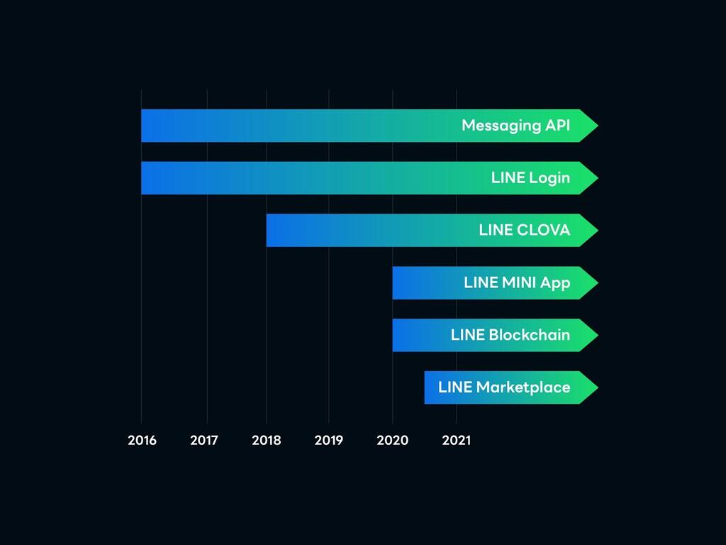 2016 2017 2018 2019 2020 2021 LINE Login Messag...