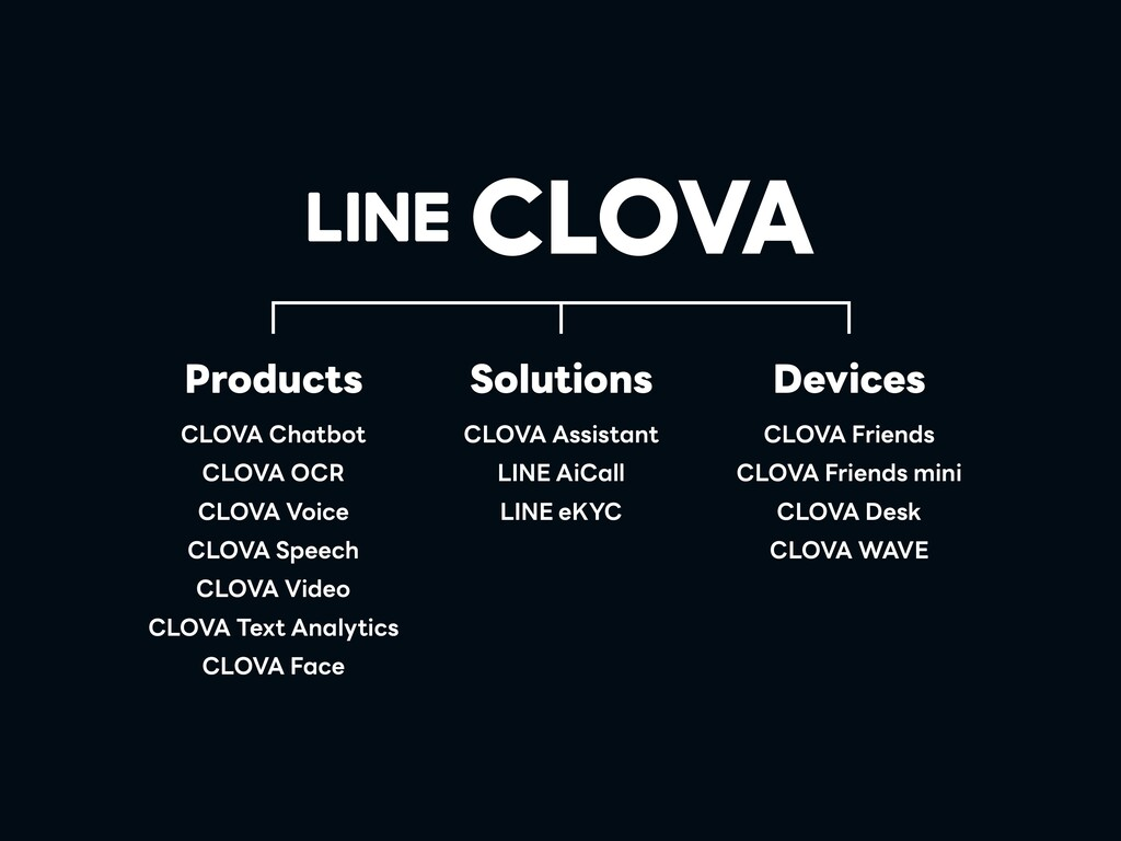 CLOVA Chatbot CLOVA OCR CLOVA Voice CLOVA Speec...