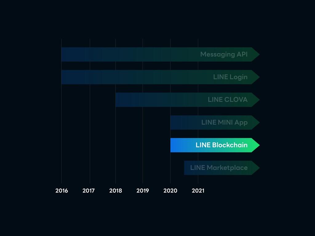 LINE Login Messaging API LINE CLOVA LINE MINI A...