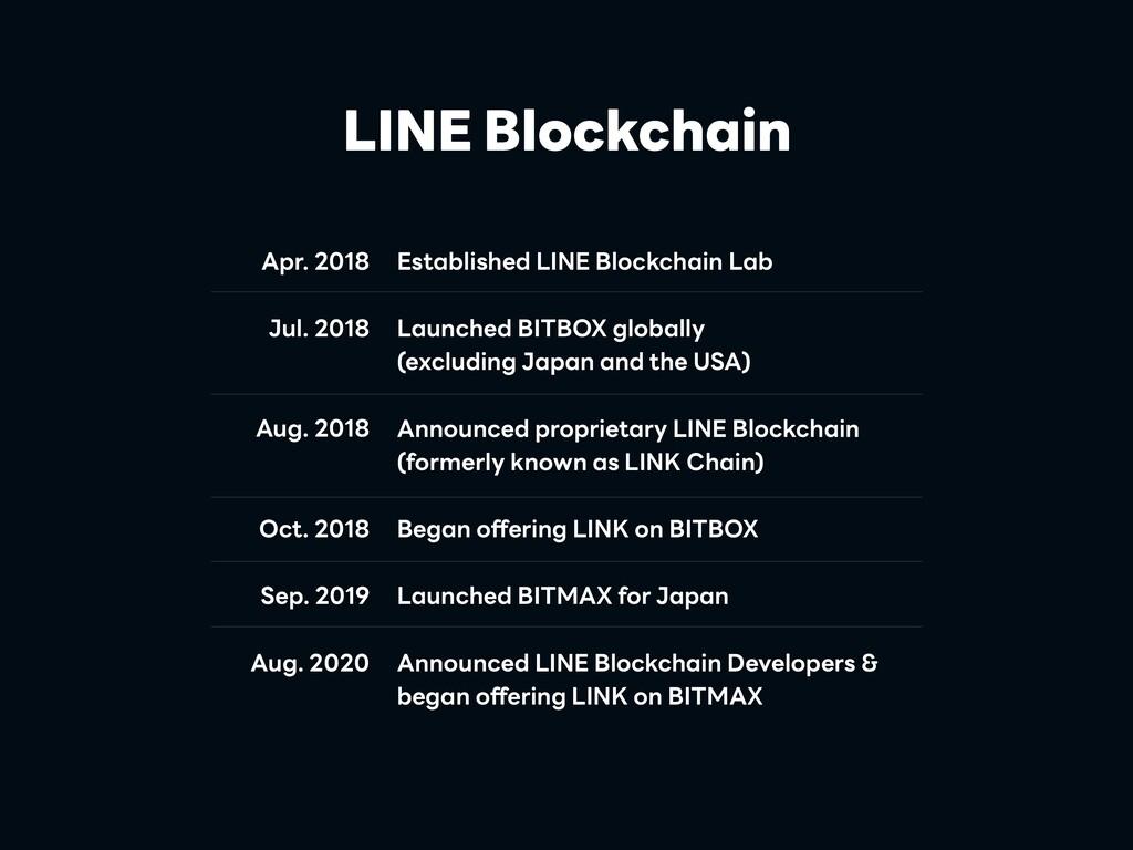 LINE Blockchain Apr. 2018 Jul. 2018 Aug. 2018 O...