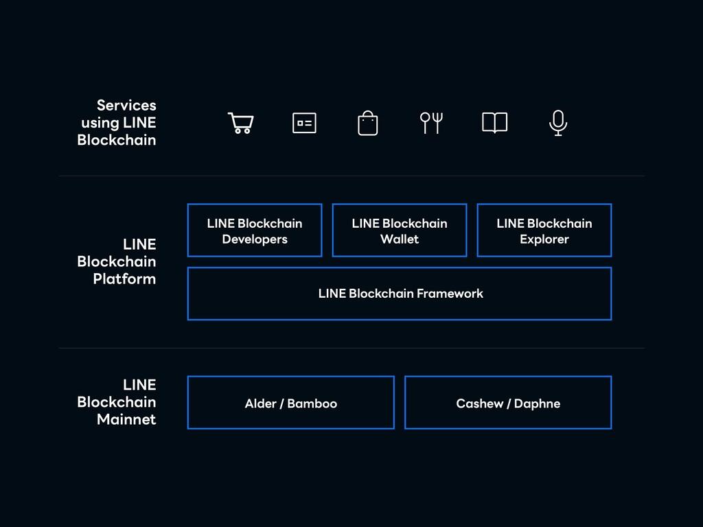 LINE Blockchain Mainnet Alder / Bamboo Cashew /...