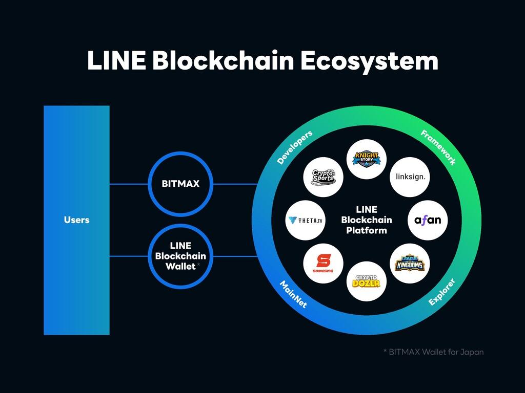 LINE Blockchain Platform LINE Blockchain Wallet...