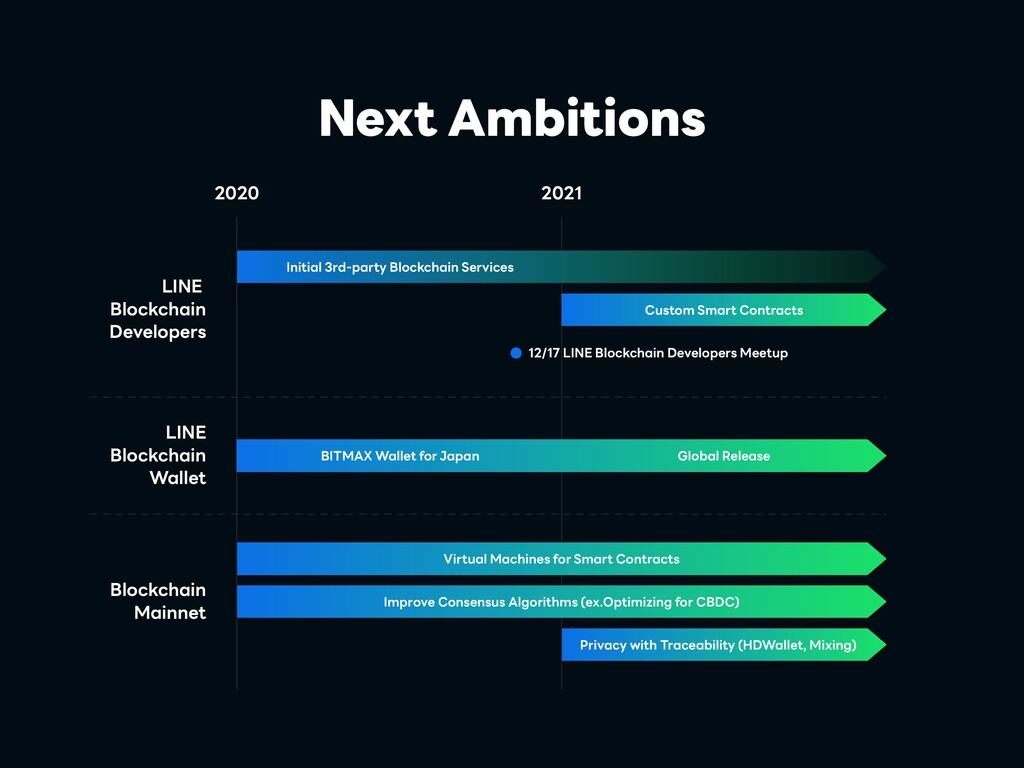 Next Ambitions Custom Smart Contracts 12/17 LIN...