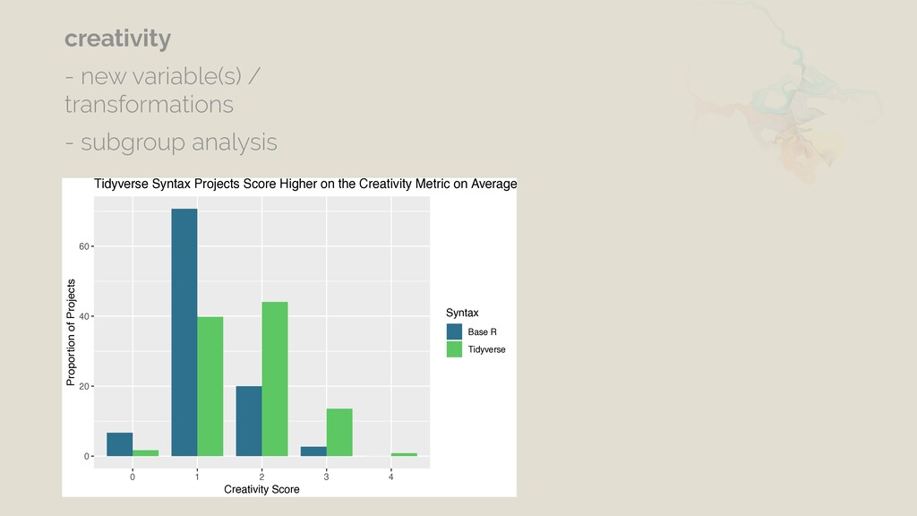 0 20 40 60 0 1 2 3 4 Creativity Score Proportio...