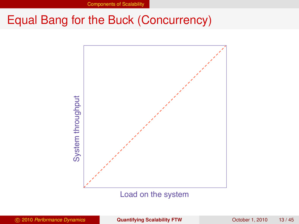 Components of Scalability Equal Bang for the Bu...