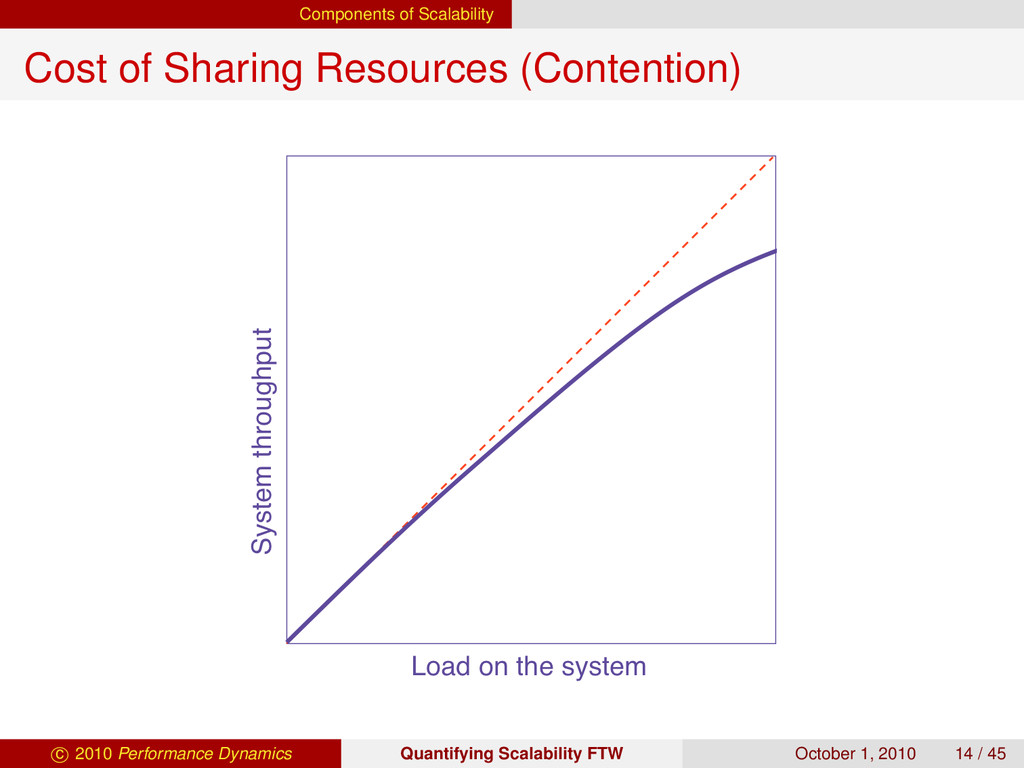 Components of Scalability Cost of Sharing Resou...