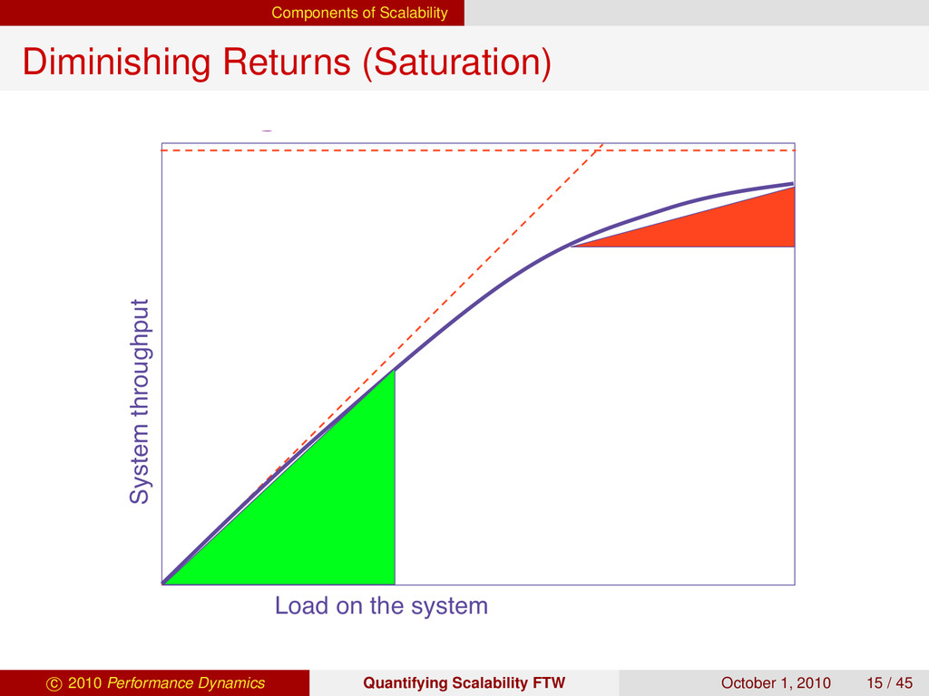Components of Scalability Diminishing Returns (...