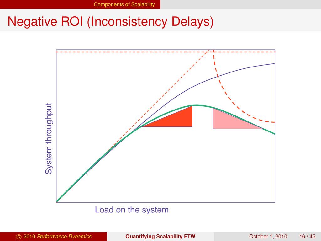 Components of Scalability Negative ROI (Inconsi...
