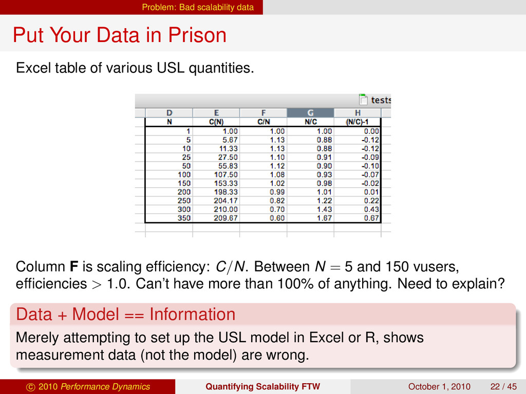 Problem: Bad scalability data Put Your Data in ...