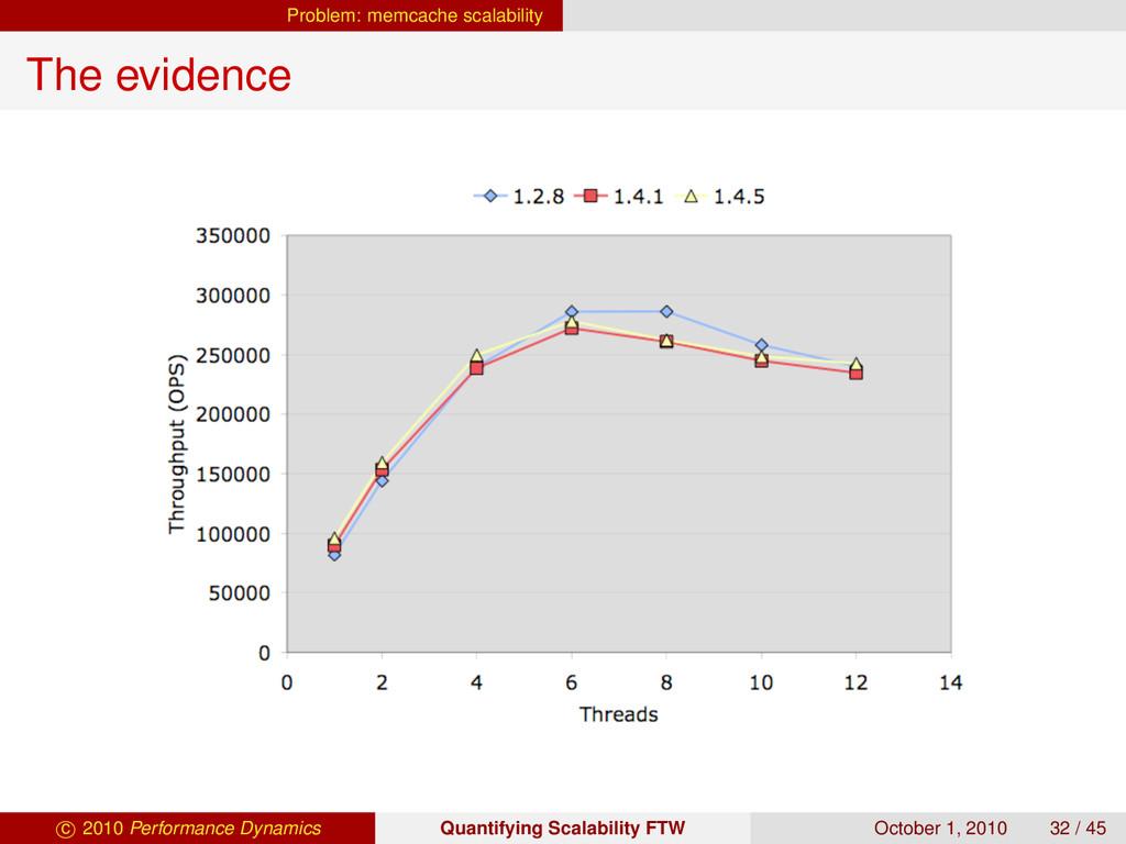 Problem: memcache scalability The evidence Velo...
