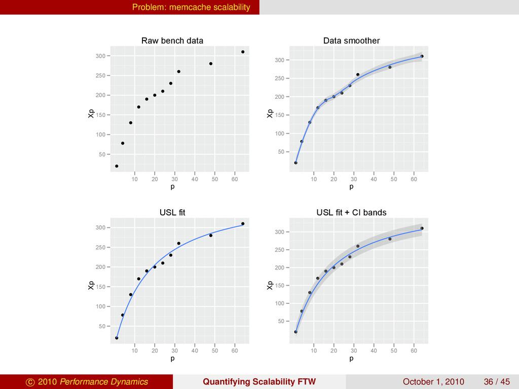 Problem: memcache scalability Raw bench data p ...
