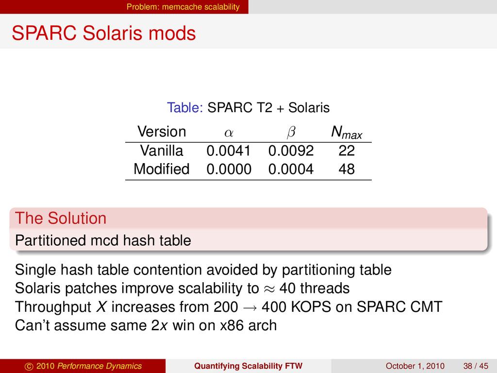 Problem: memcache scalability SPARC Solaris mod...