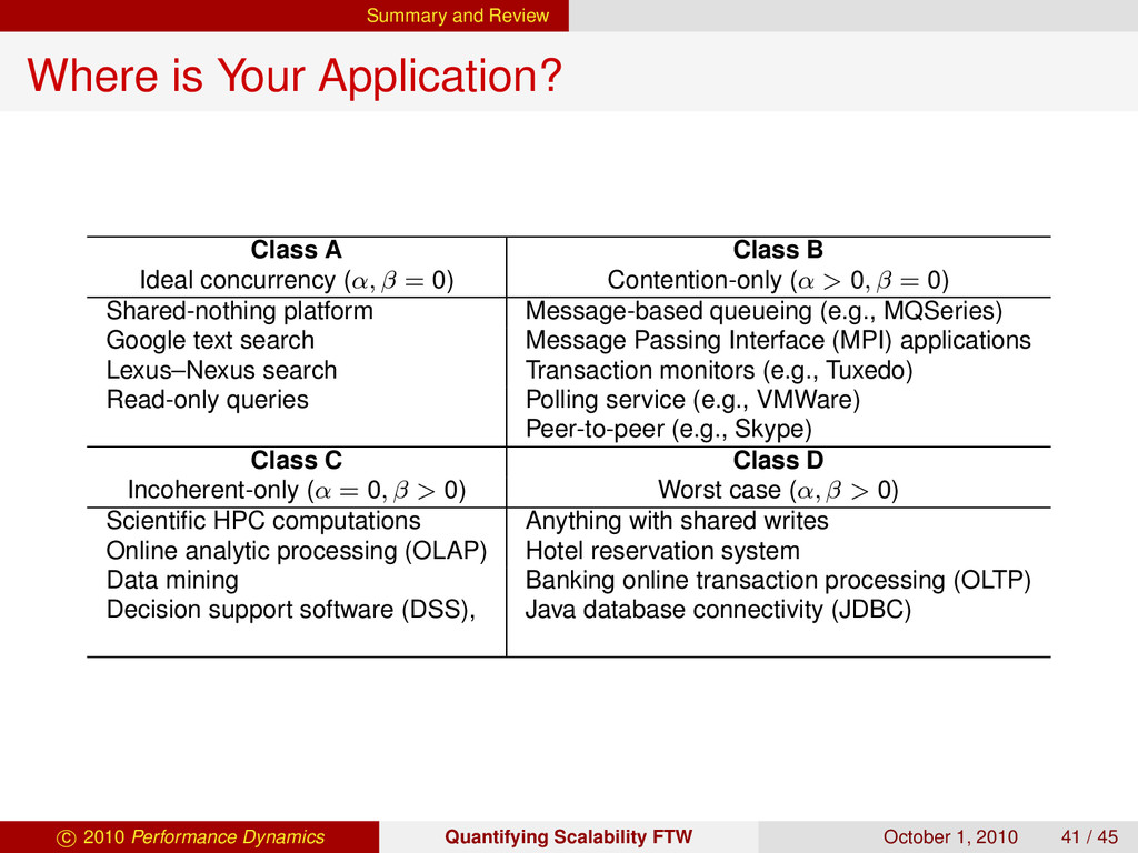 Summary and Review Where is Your Application? C...